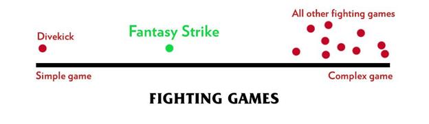 Fantasy Strike graph